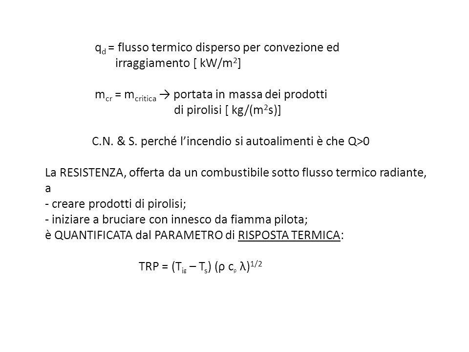 qd = flusso termico disperso per convezione ed. irraggiamento [ kW/m2]